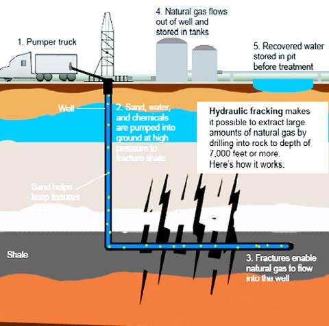 Lancaster And Morecambe Citizen: Shale gas drilling go-ahead in Lancashire